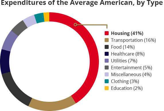 Expenditures of the Average American, by Type